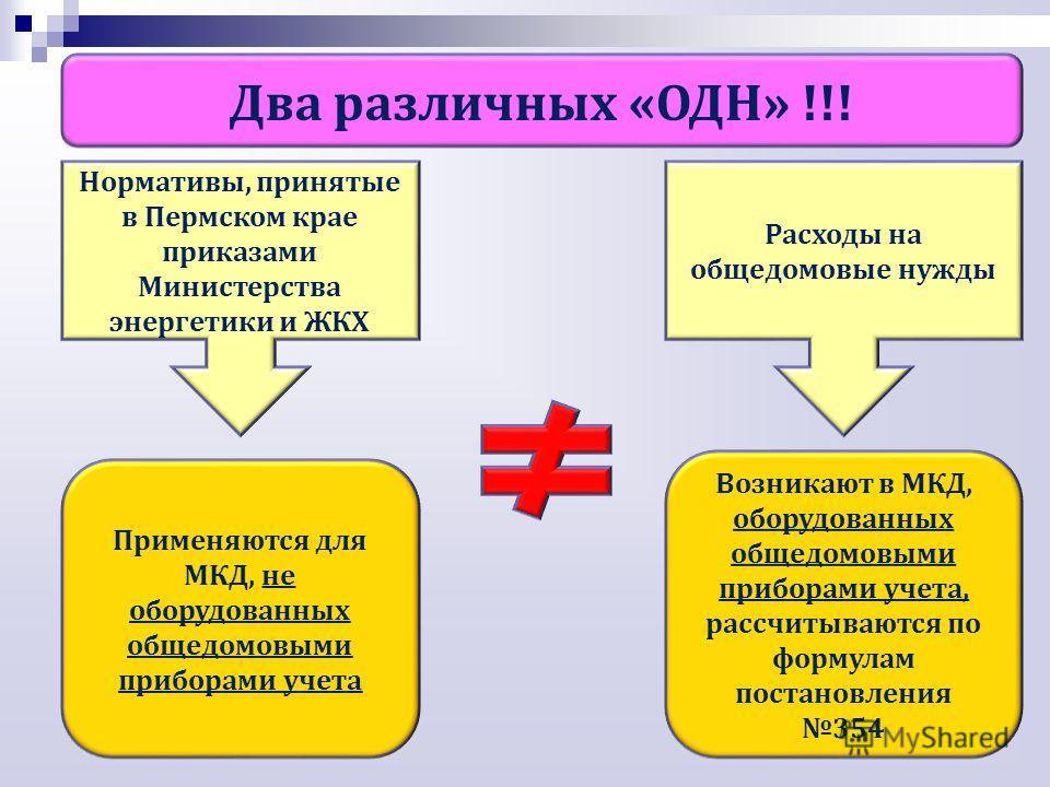 Нормативы, принятые в Пермском крае приказами Министерства энергетики и ЖКХ Два различных «ОДН» !!! Применяются для МКД, не оборудованных общедомовыми приборами учета Расходы на общедомовые нужды Возникают в МКД, оборудованных общедомовыми приборами