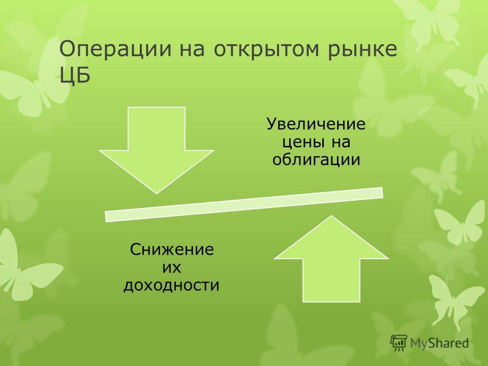 Операции на открытом рынке ЦБ Увеличение цены на облигации Снижение их доходности