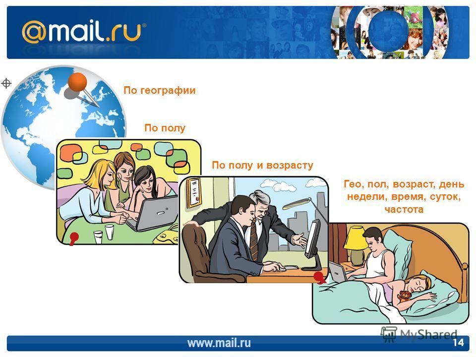 По полу www.mail.ru 14 По географии По полу и возрасту Гео, пол, возраст, день недели, время, суток, частота