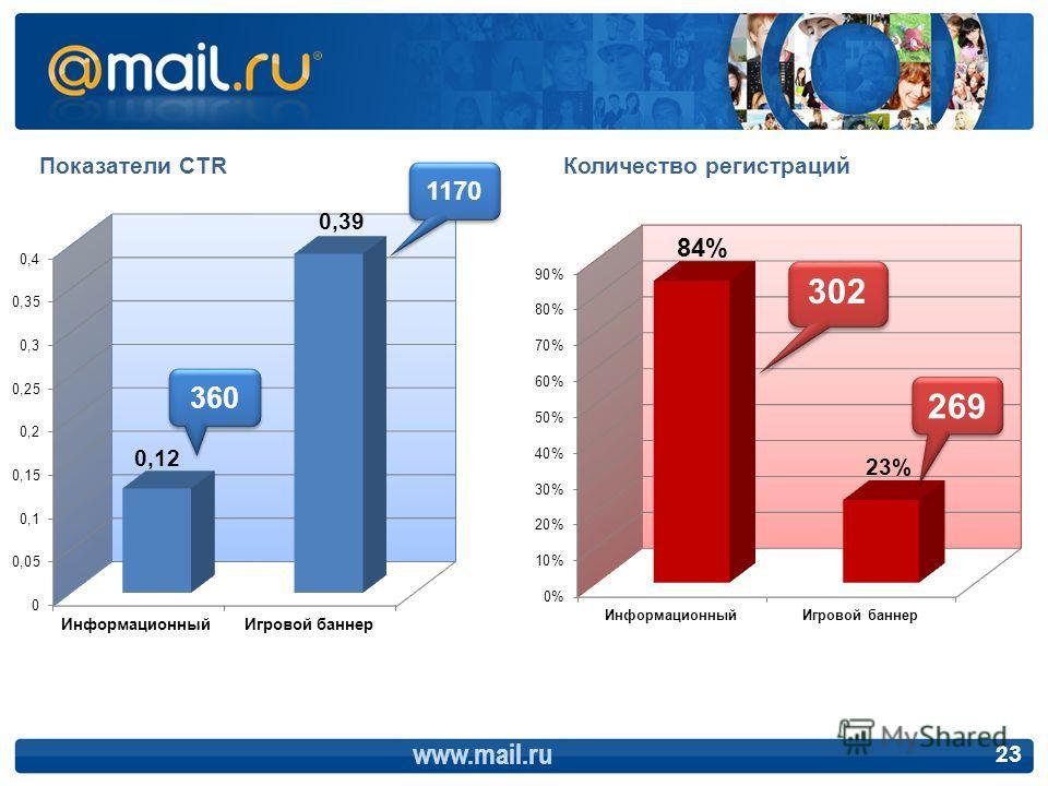 Показатели CTRКоличество регистраций www.mail.ru 23 360 1170