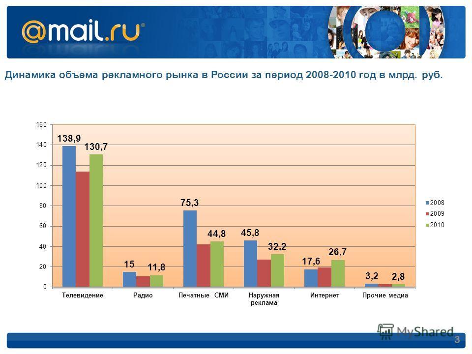 Динамика объема рекламного рынка в России за период 2008-2010 год в млрд. руб. 3