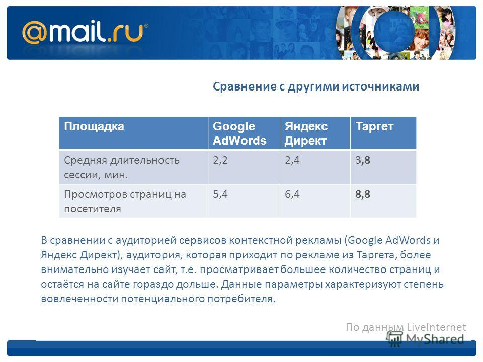 Сравнение с другими источниками ПлощадкаGoogle AdWords Яндекс Директ Таргет Средняя длительность сессии, мин. 2,22,43,8 Просмотров страниц на посетителя 5,46,48,8 В сравнении с аудиторией сервисов контекстной рекламы (Google AdWords и Яндекс Директ),