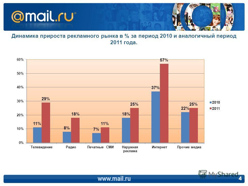 Динамика прироста рекламного рынка в % за период 2010 и аналогичный период 2011 года. www.mail.ru 4
