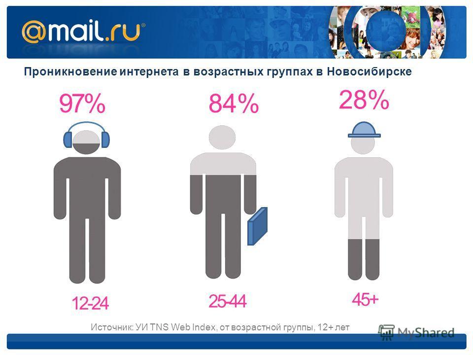 Проникновение интернета в возрастных группах в Новосибирске 28% 84%84%97% 12-24 25-44 45+ Источник: УИ TNS Web Index, от возрастной группы, 12+ лет