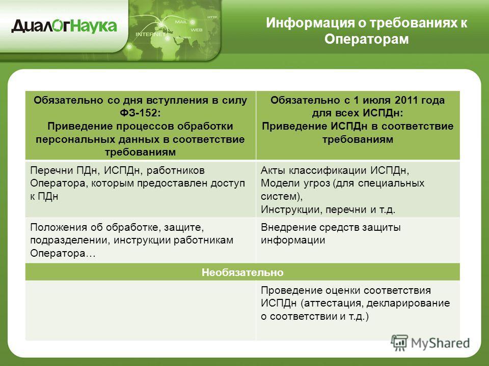 Информация о требованиях к Операторам Обязательно со дня вступления в силу ФЗ-152: Приведение процессов обработки персональных данных в соответствие требованиям Обязательно с 1 июля 2011 года для всех ИСПДн: Приведение ИСПДн в соответствие требования
