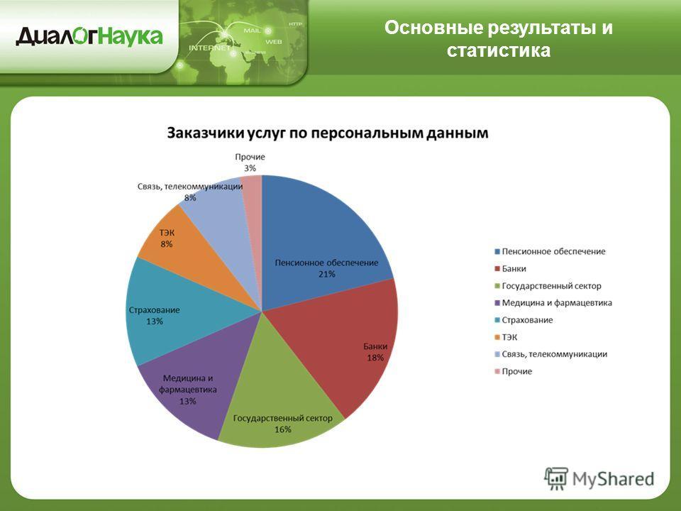 Основные результаты и статистика