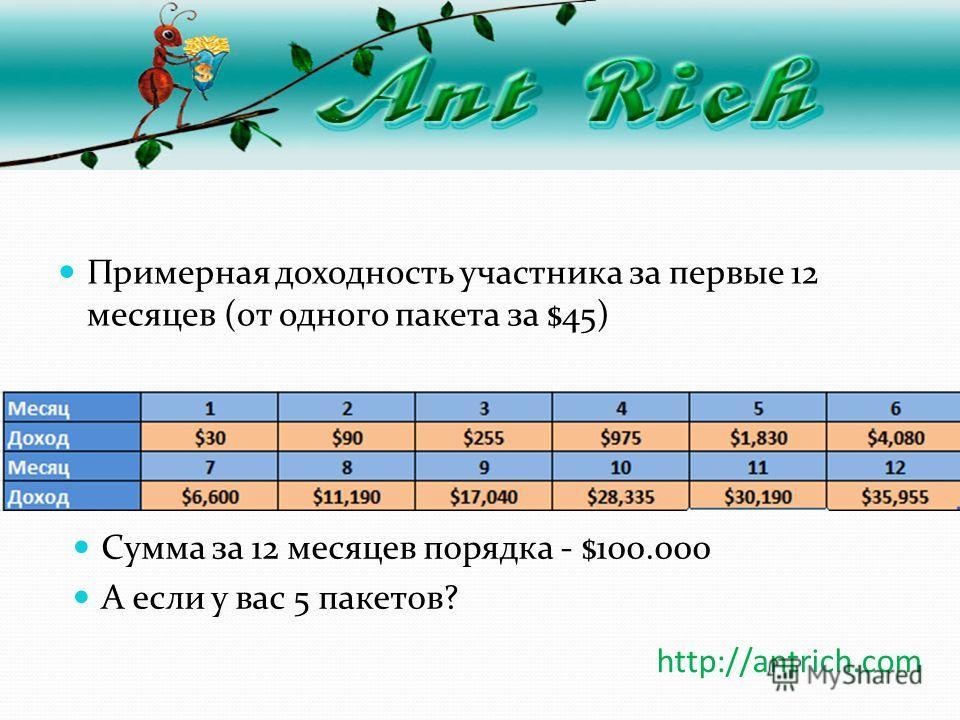 Примерная доходность участника за первые 12 месяцев (от одного пакета за $45) http://antrich.com Сумма за 12 месяцев порядка - $100.000 А если у вас 5 пакетов?