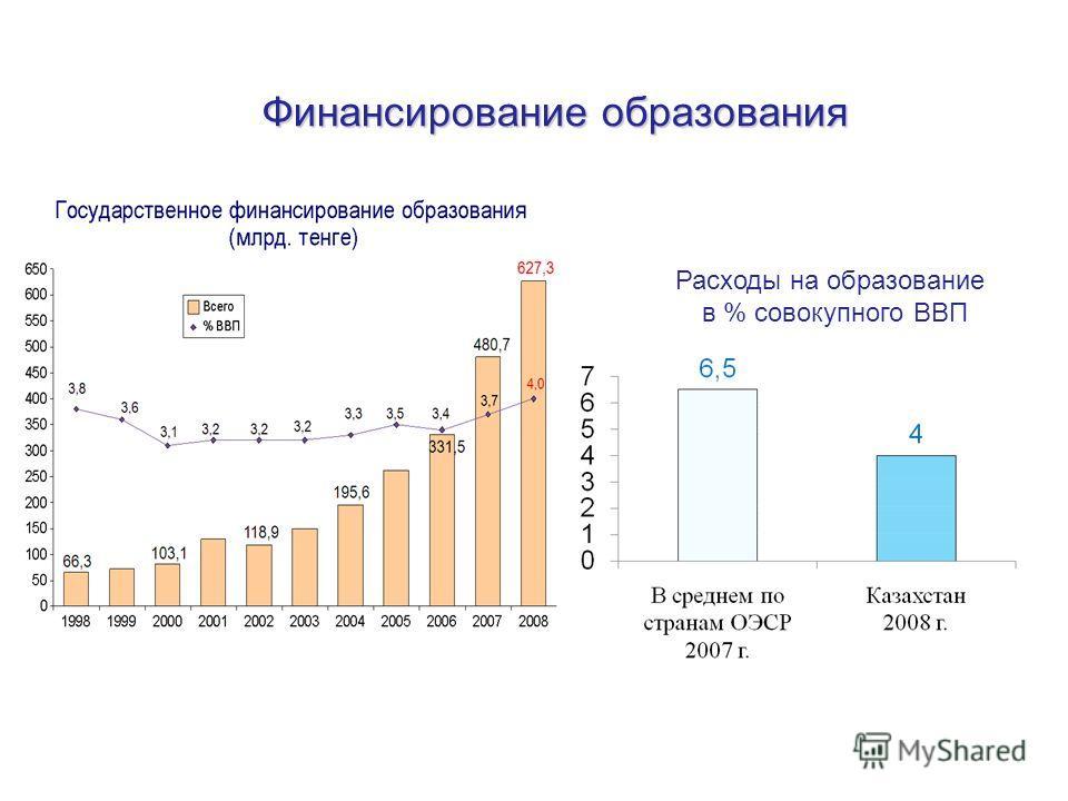 Расходы на образование в % совокупного ВВП Финансирование образования