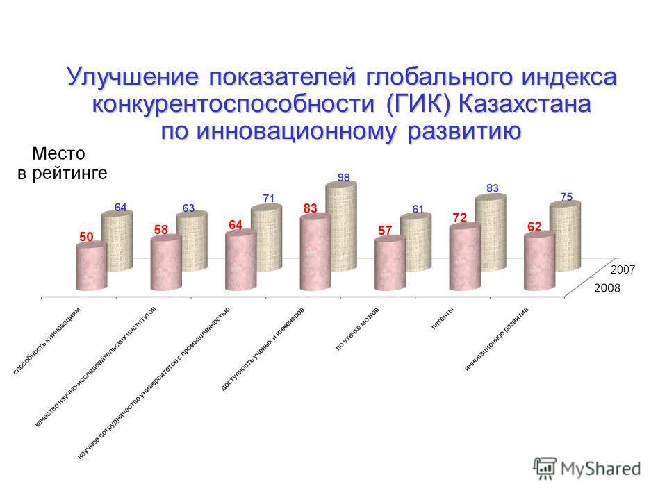 Улучшение показателей глобального индекса конкурентоспособности (ГИК) Казахстана по инновационному развитию 2007