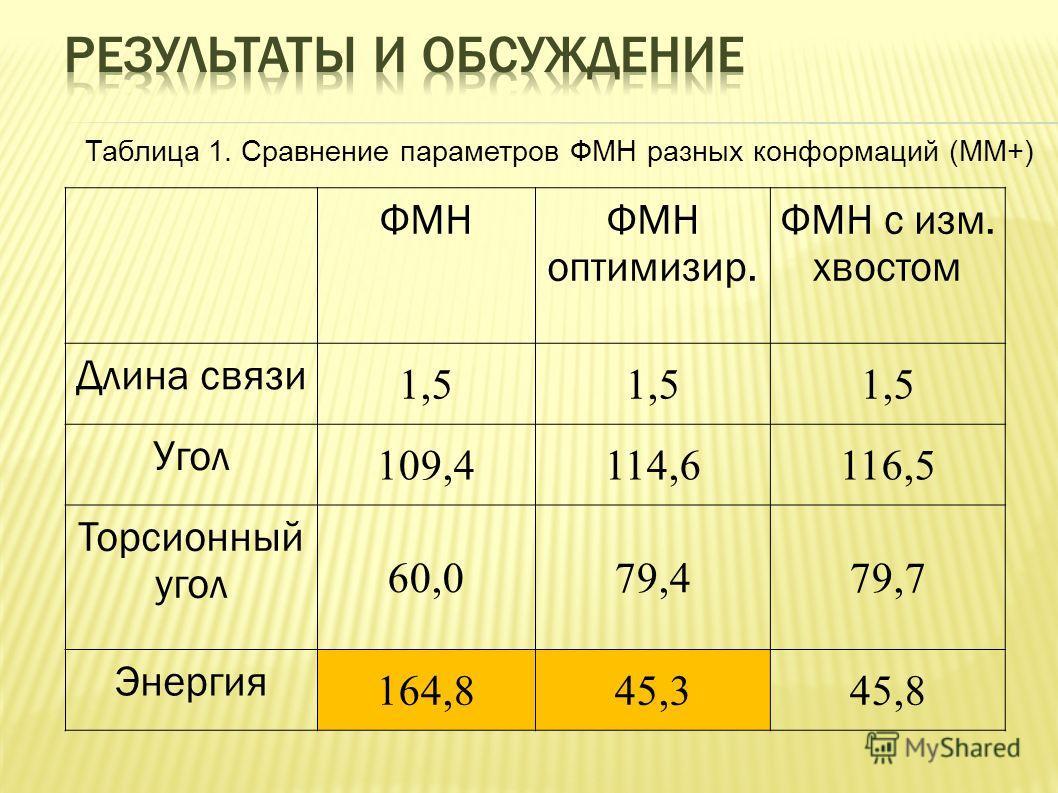 ФМНФМН оптимизир. ФМН с изм. хвостом Длина связи 1,5 Угол 109,4114,6116,5 Торсионный угол 60,079,479,7 Энергия 164,845,345,8 Таблица 1. Сравнение параметров ФМН разных конформаций (MM+)