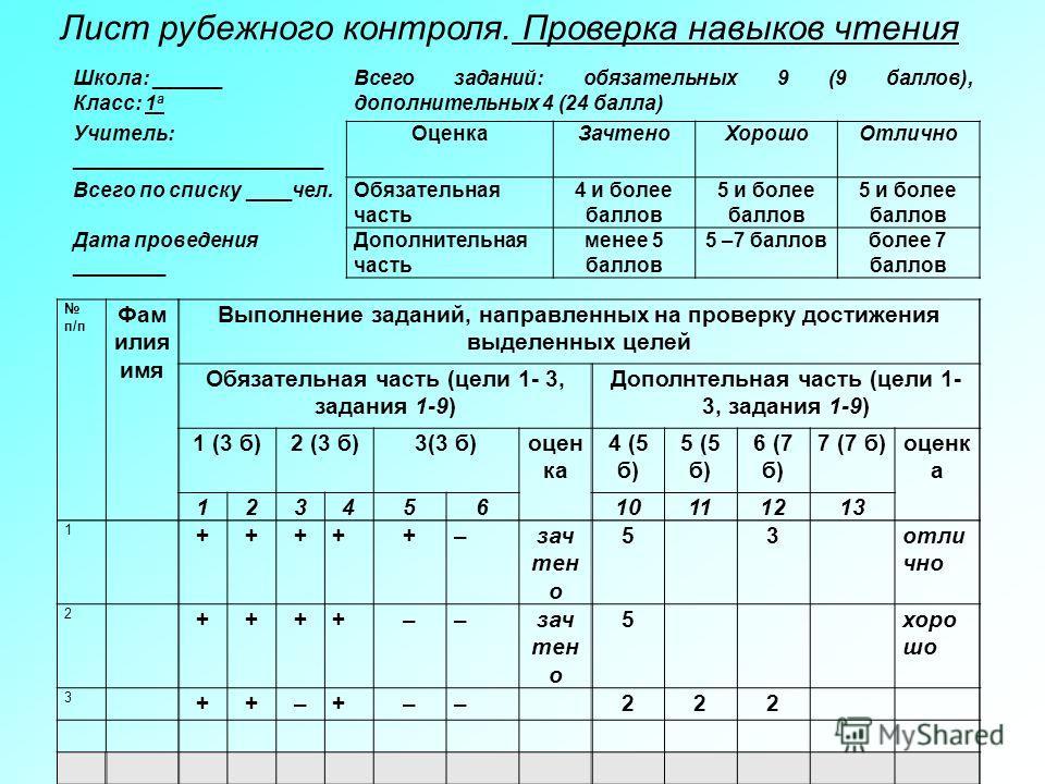Школа: ______ Класс: 1 а Всего заданий: обязательных 9 (9 баллов), дополнительных 4 (24 балла) Учитель: ______________________ ОценкаЗачтеноХорошоОтлично Всего по списку ____чел.Обязательная часть 4 и более баллов 5 и более баллов Дата проведения ___