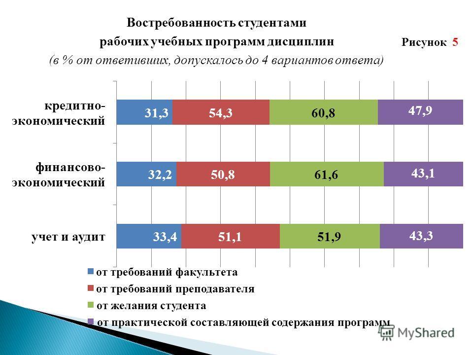Востребованность студентами рабочих учебных программ дисциплин (в % от ответивших, допускалось до 4 вариантов ответа) Рисунок 5