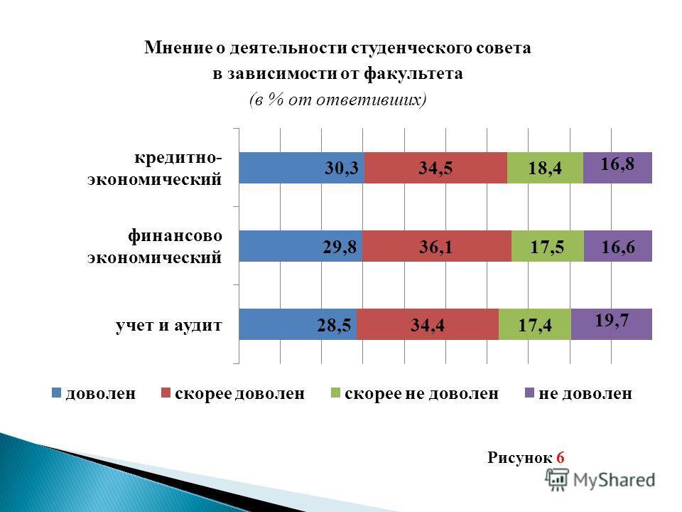Мнение о деятельности студенческого совета в зависимости от факультета (в % от ответивших) Рисунок 6