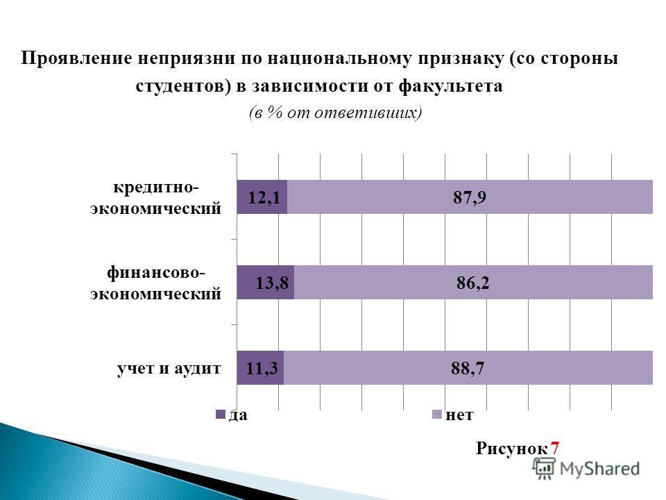 Проявление неприязни по национальному признаку (со стороны студентов) в зависимости от факультета (в % от ответивших) Рисунок 7