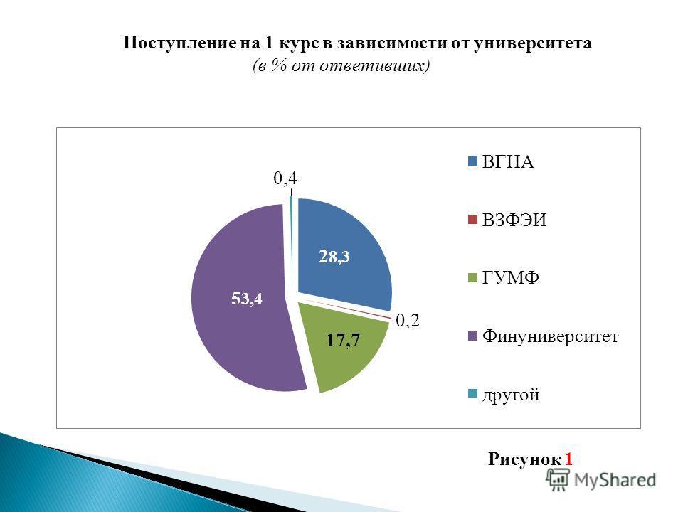 Поступление на 1 курс в зависимости от университета (в % от ответивших) Рисунок 1