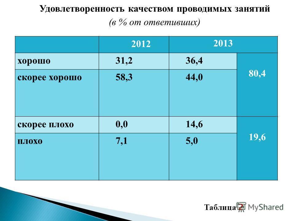 Удовлетворенность качеством проводимых занятий (в % от ответивших) 2012 2013 хорошо31,236,4 80,4 скорее хорошо58,344,0 скорее плохо0,014,6 19,6 плохо7,15,0 Таблица 2