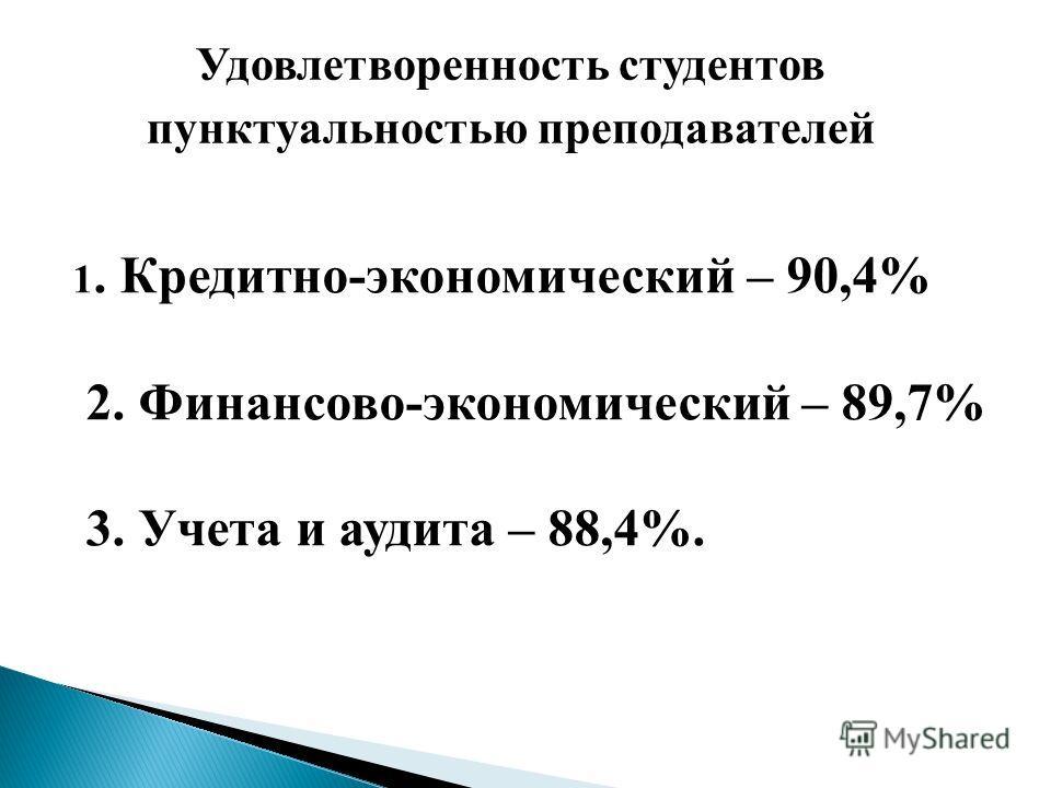 Удовлетворенность студентов пунктуальностью преподавателей 1. Кредитно-экономический – 90,4% 2. Финансово-экономический – 89,7% 3. Учета и аудита – 88,4%.