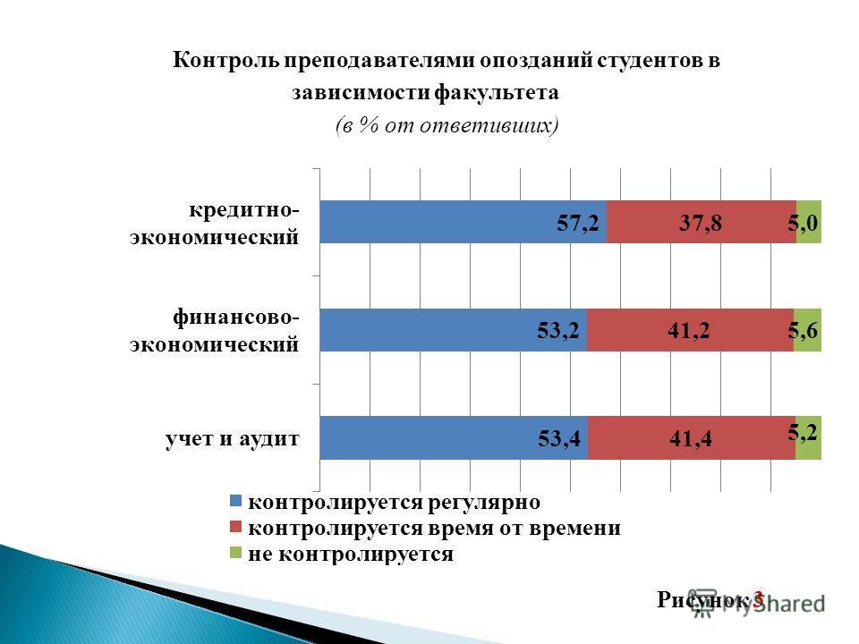 Контроль преподавателями опозданий студентов в зависимости факультета (в % от ответивших) Рисунок 3