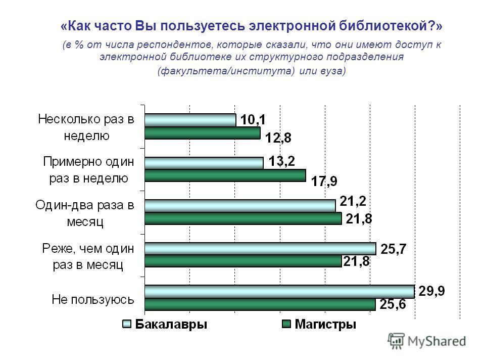 «Как часто Вы пользуетесь электронной библиотекой?» (в % от числа респондентов, которые сказали, что они имеют доступ к электронной библиотеке их структурного подразделения (факультета/института) или вуза)