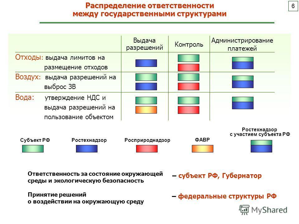 Распределение ответственности между государственными структурами Ответственность за состояние окружающей среды и экологическую безопасность Принятие решений о воздействии на окружающую среду Выдача разрешений Контроль Администрирование платежей Отход