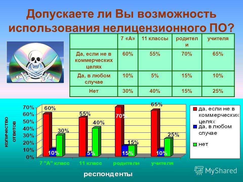 10 Допускаете ли Вы возможность использования нелицензионного ПО? 7 «А»11 классыродител и учителя Да, если не в коммерческих целях 60%55%70%65% Да, в любом случае 10%5%15%10% Нет30%40%15%25%