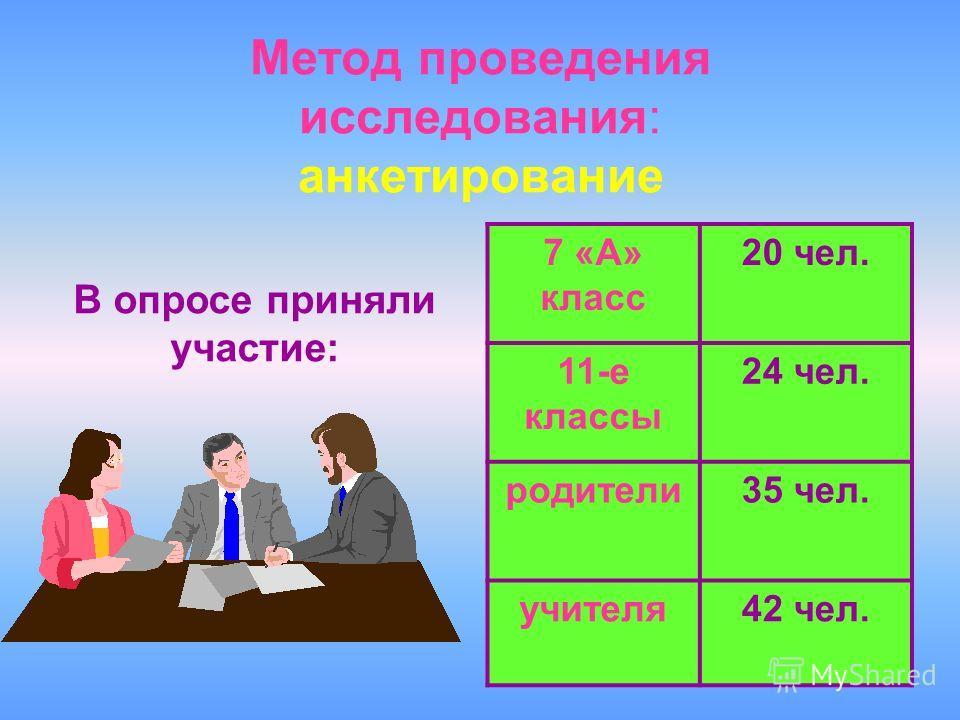 4 Метод проведения исследования: анкетирование В опросе приняли участие: 7 «А» класс 20 чел. 11-е классы 24 чел. родители35 чел. учителя42 чел.