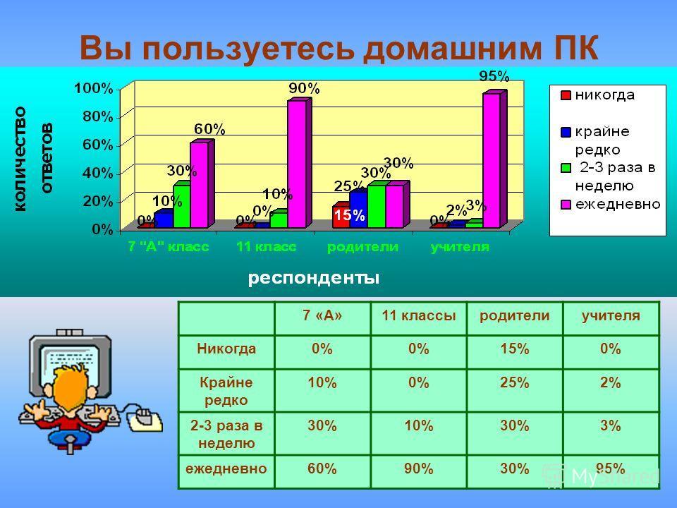 7 Вы пользуетесь домашним ПК 7 «А»11 классыродителиучителя Никогда0% 15%0% Крайне редко 10%0%25%2% 2-3 раза в неделю 30%10%30%3% ежедневно60%90%30%95%