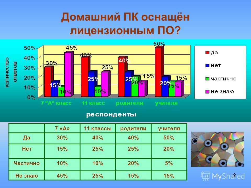 9 Домашний ПК оснащён лицензионным ПО? 7 «А»11 классыродителиучителя Да30%40% 50% Нет15%25% 20% Частично10% 20%5% Не знаю45%25%15%