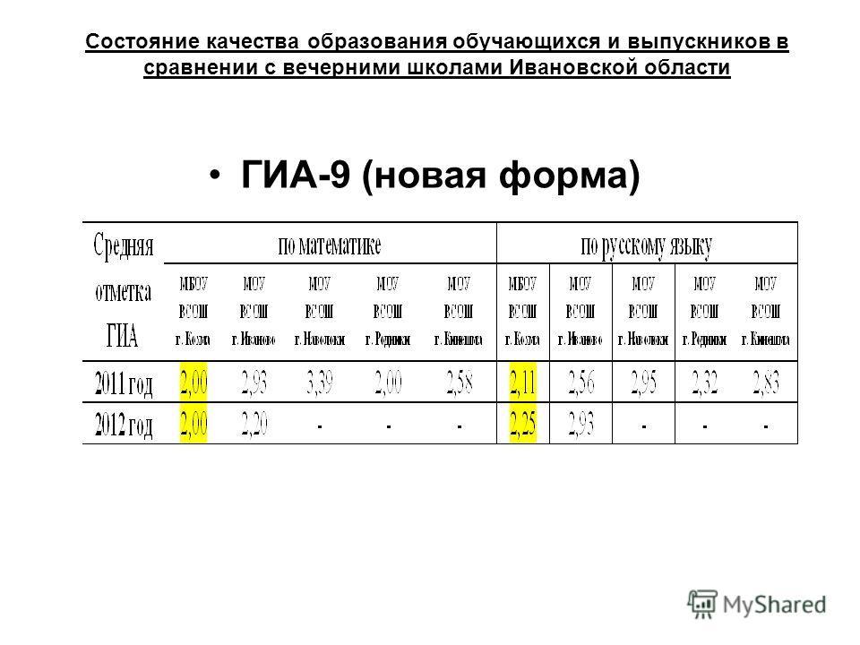 Состояние качества образования обучающихся и выпускников в сравнении с вечерними школами Ивановской области ГИА-9 (новая форма)