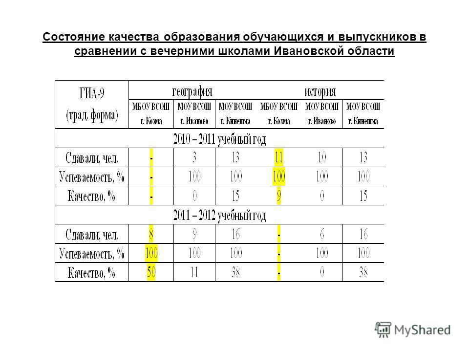 Состояние качества образования обучающихся и выпускников в сравнении с вечерними школами Ивановской области