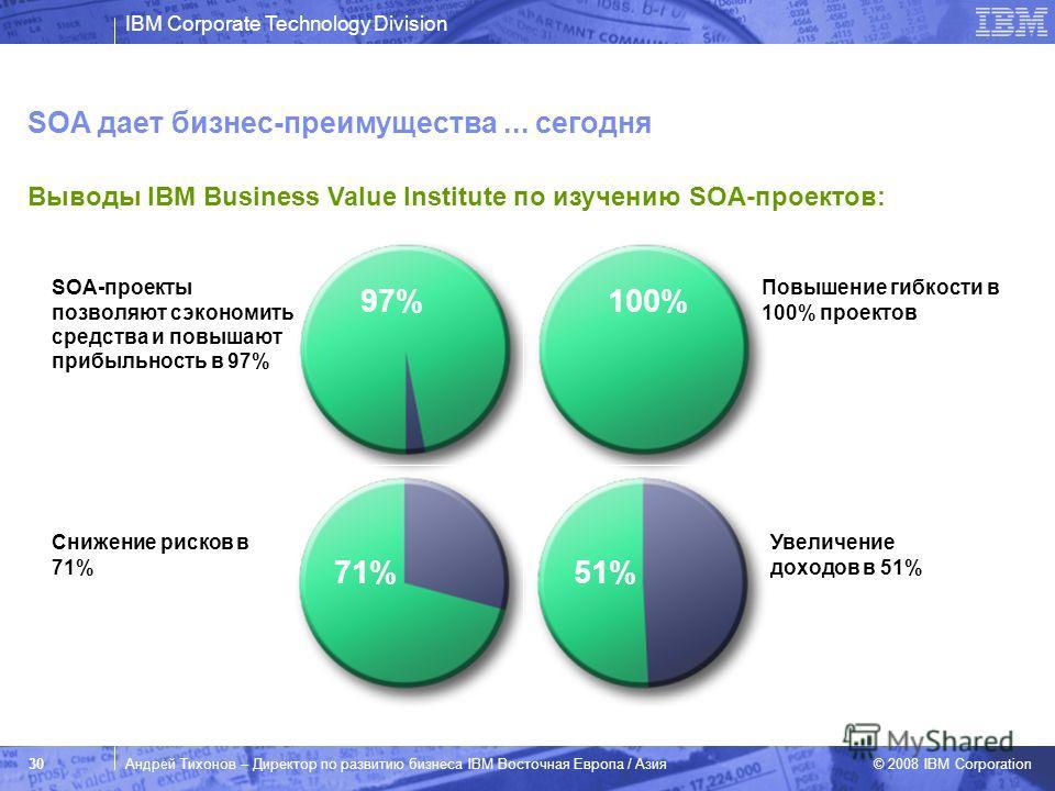 IBM Corporate Technology Division © 2008 IBM Corporation 30Андрей Тихонов – Директор по развитию бизнеса IBM Восточная Европа / Азия SOA-проекты позволяют сэкономить средства и повышают прибыльность в 97% Source: IBM Institute for Business Value The