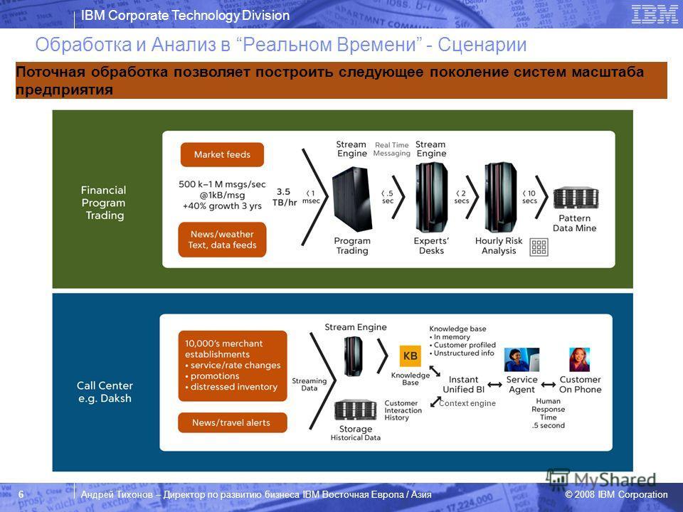 IBM Corporate Technology Division © 2008 IBM Corporation 6Андрей Тихонов – Директор по развитию бизнеса IBM Восточная Европа / Азия Обработка и Анализ в Реальном Времени - Сценарии Поточная обработка позволяет построить следующее поколение систем мас