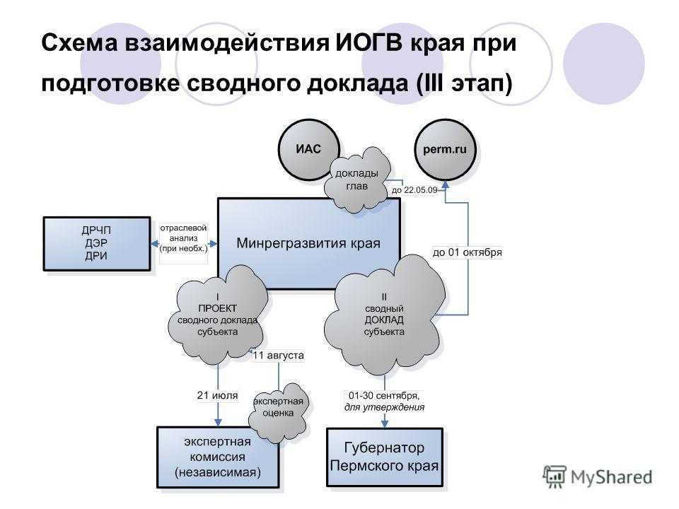 Схема взаимодействия ИОГВ края при подготовке сводного доклада (III этап)