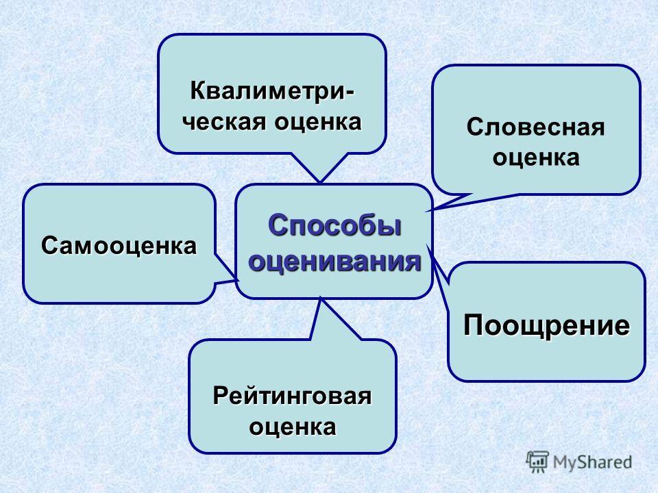 Способыоценивания Словесная оценка Поощрение Квалиметри- ческая оценка Самооценка Рейтинговаяоценка