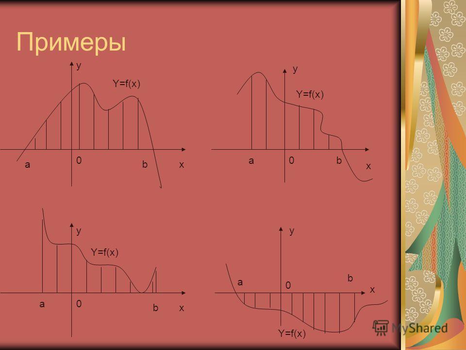 Примеры x y Y=f(x) ab 0 y x 0ab b a0 y x a b y x 0