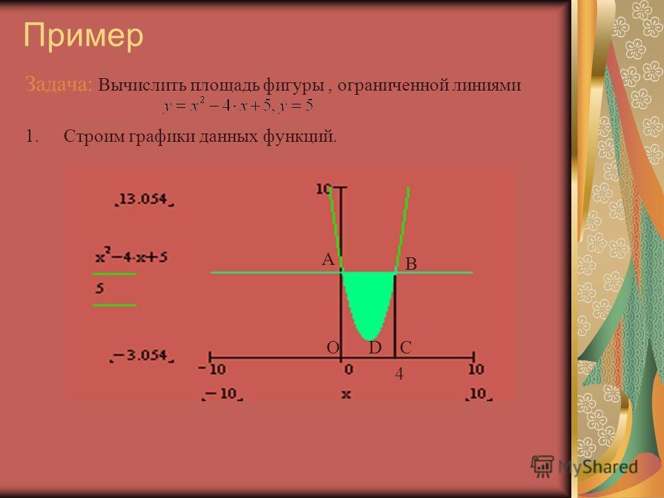Пример Задача: Вычислить площадь фигуры, ограниченной линиями 1.Строим графики данных функций. A B OCD 4