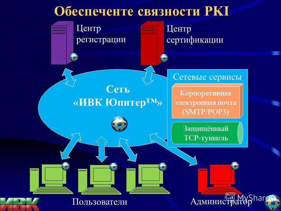Сеть «ИВК Юпитер» Центр сертификации Центр регистрации Сетевые сервисы Защищённый ТСР-туннель Корпоративная электронная почта (SMTP/POP3) Пользователи Администратор Обеспеченте связности PKI