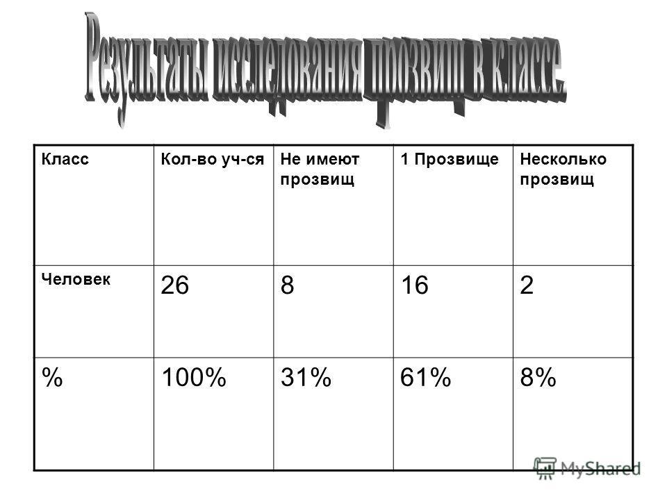 КлассКол-во уч-сяНе имеют прозвищ 1 ПрозвищеНесколько прозвищ Человек 268162 %100%31%61%8%