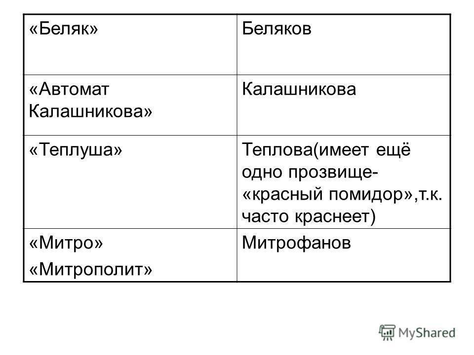 «Беляк»Беляков «Автомат Калашникова» Калашникова «Теплуша»Теплова(имеет ещё одно прозвище- «красный помидор»,т.к. часто краснеет) «Митро» «Митрополит» Митрофанов