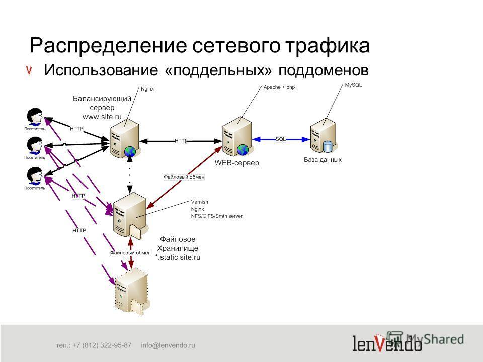 Использование «поддельных» поддоменов