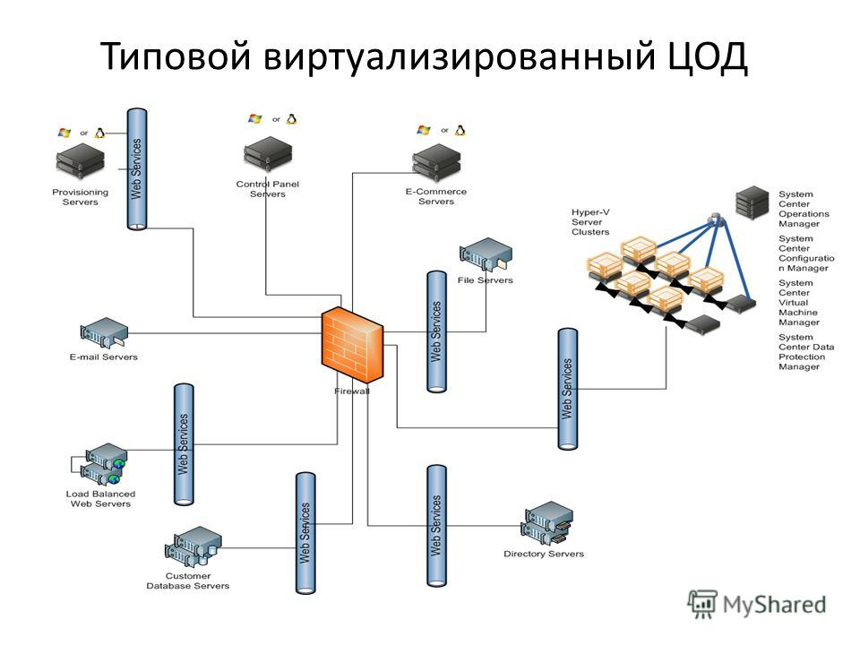 Типовой виртуализированный ЦОД
