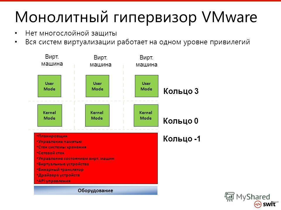 Монолитный гипервизор VMware Нет многослойной защиты Вся систем виртуализации работает на одном уровне привилегий Планировщик Управление памятью Стек системы хранения Сетевой стек Управление состоянием вирт. машин Виртуальные устройства Бинарный тран