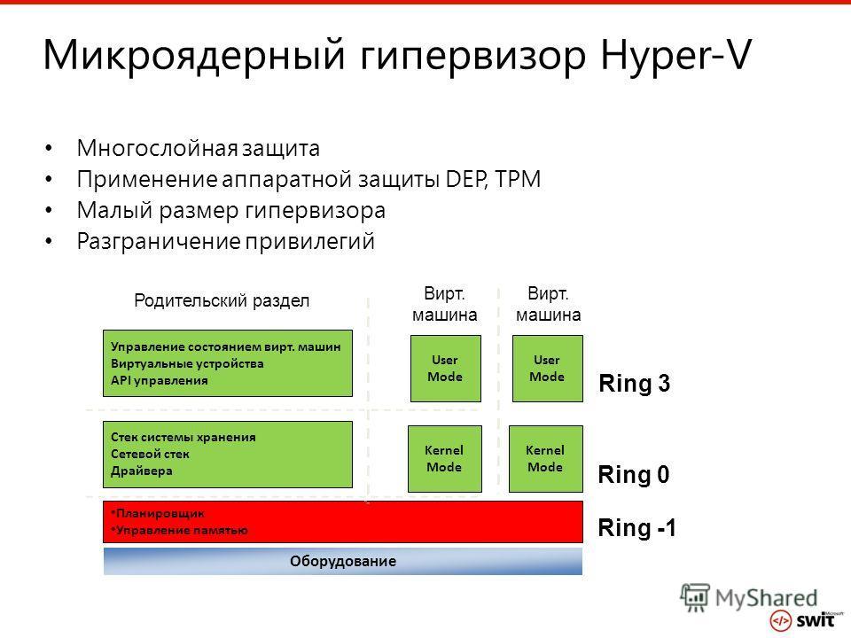Микроядерный гипервизор Hyper-V Многослойная защита Применение аппаратной защиты DEP, TPM Малый размер гипервизора Разграничение привилегий Планировщик Управление памятью Оборудование Управление состоянием вирт. машин Виртуальные устройства API управ