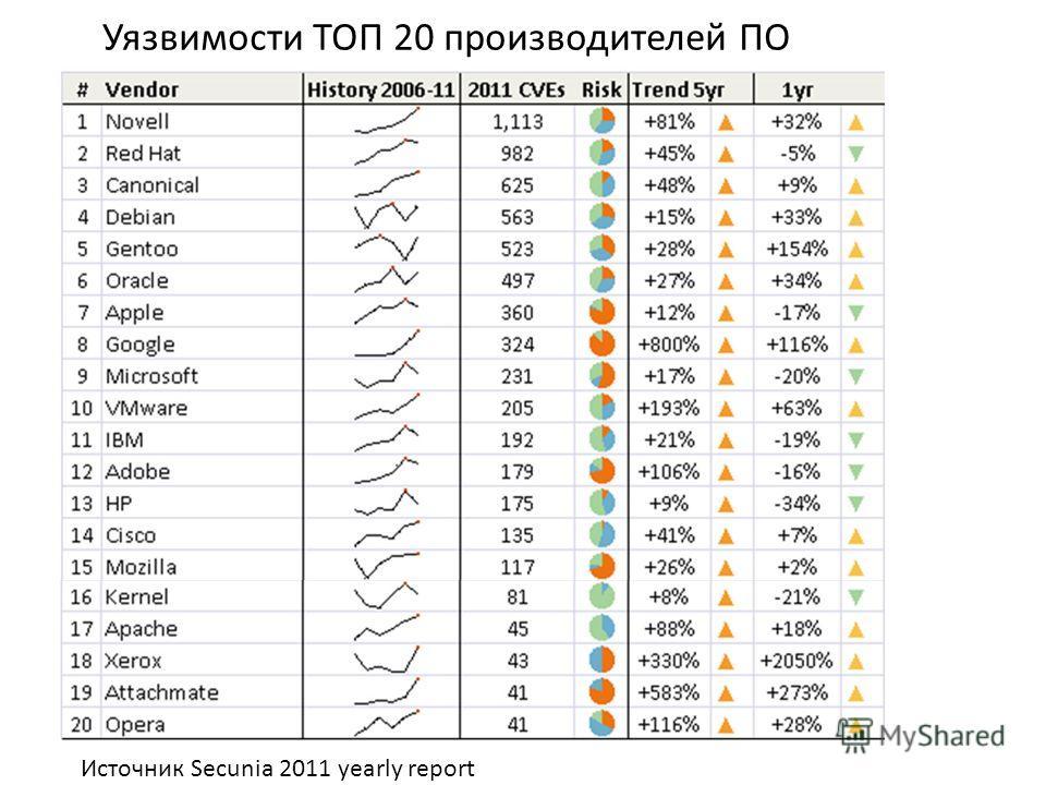 Уязвимости ТОП 20 производителей ПО Источник Secunia 2011 yearly report