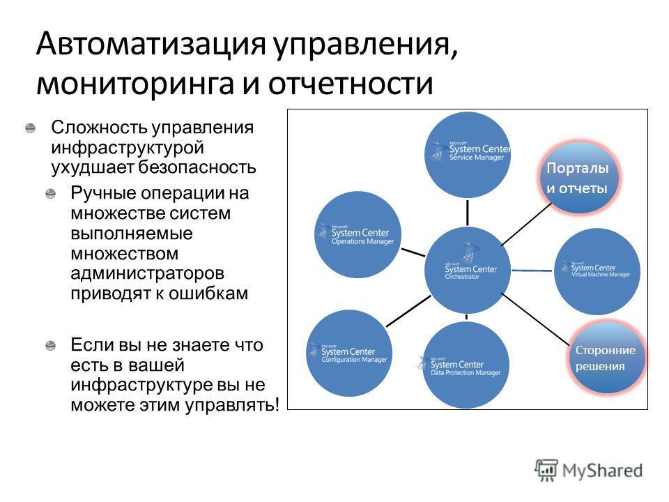 Порталы и отчеты Сторонние решения