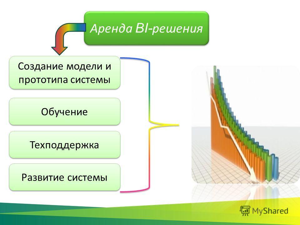 Аренда BI- решения Создание модели и прототипа системы Обучение Техподдержка Развитие системы