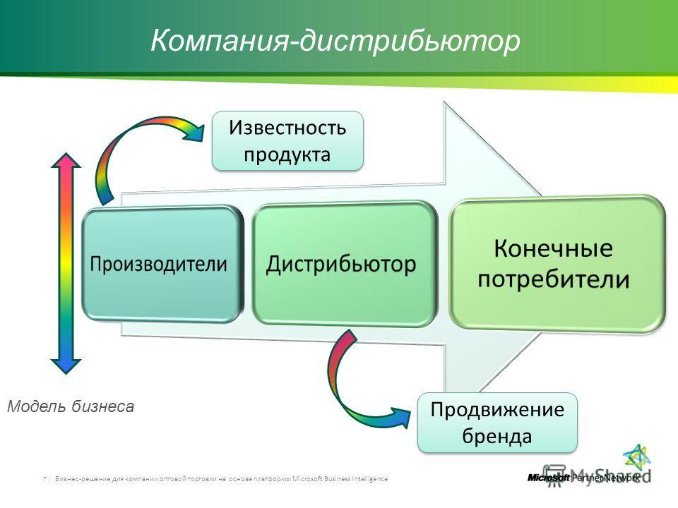 Компания-дистрибьютор Бизнес-решение для компании оптовой торговли на основе платформы Microsoft Business Intelligence 7 | Известность продукта Продвижение бренда Модель бизнеса