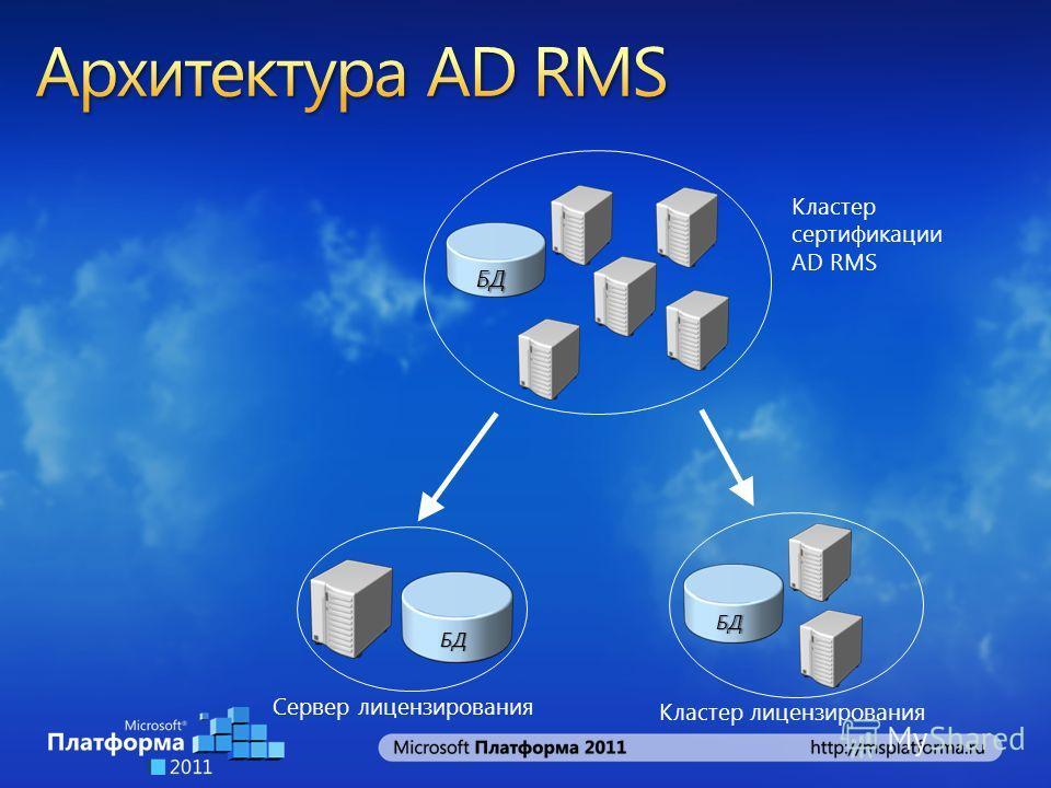 БД Сервер лицензирования БД БД Кластер лицензирования Кластер сертификации AD RMS