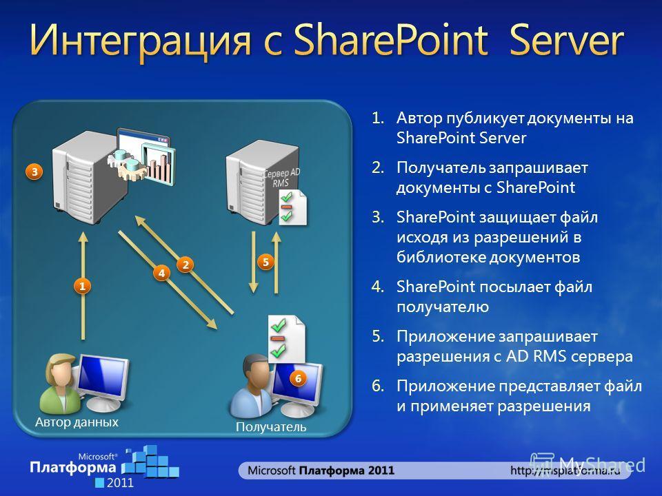 Автор данных Получатель 5 5 3 3 6 6 1.Автор публикует документы на SharePoint Server 2.Получатель запрашивает документы с SharePoint 3.SharePoint защищает файл исходя из разрешений в библиотеке документов 4.SharePoint посылает файл получателю 5.Прило