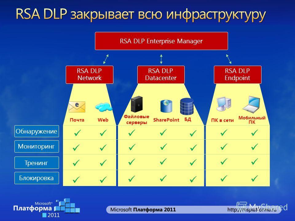 Обнаружение Мониторинг Тренинг Блокировка RSA DLP Network RSA DLP Datacenter RSA DLP Endpoint ПочтаWeb Файловые серверы ПК в сети RSA DLP Enterprise Manager SharePoint БД Мобильный ПК